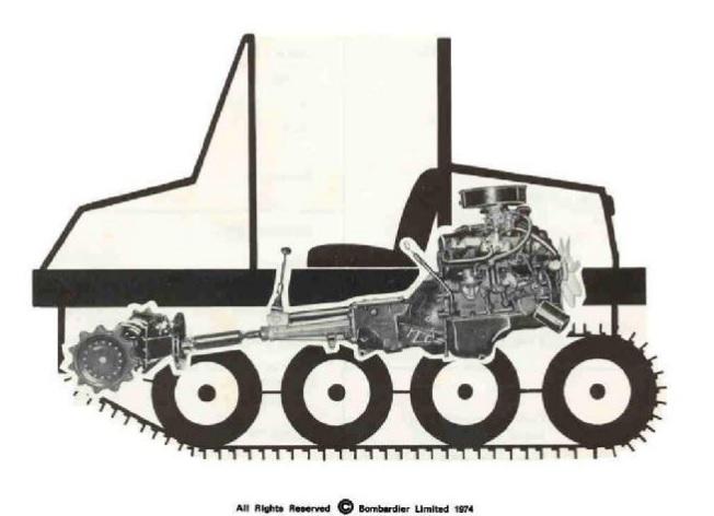 Dog Not Included 1979 Bombardier Bombi Snowcat